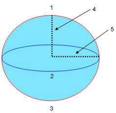 Seperti pada proyeksi, terdapat lebih dari satu interpretasi matematis bentuk bumi